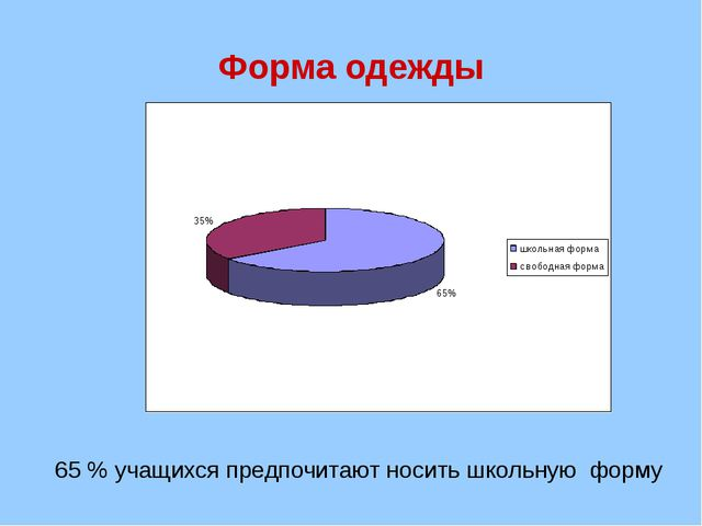 Форма одежды 65 % учащихся предпочитают носить школьную форму