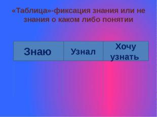 «Таблица»-фиксация знания или не знания о каком либо понятии Знаю Узнал Хочу