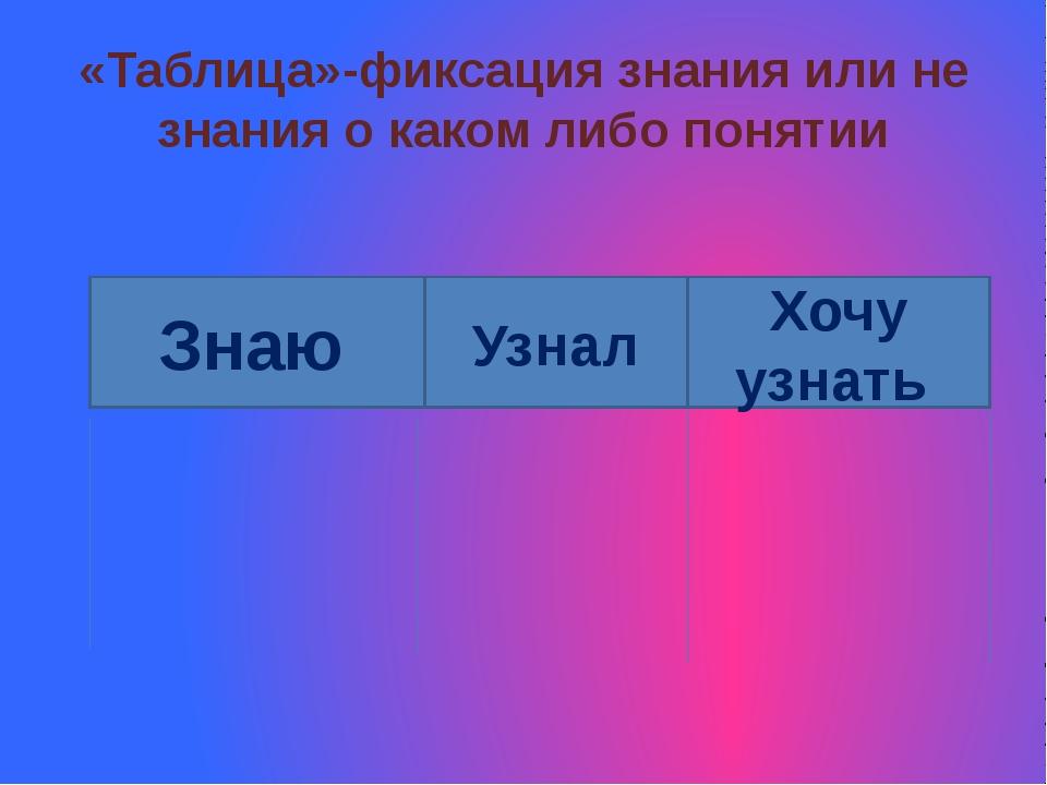 «Таблица»-фиксация знания или не знания о каком либо понятии Знаю Узнал Хочу...