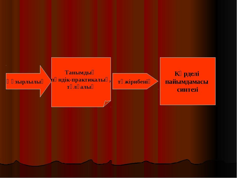 Құзырлылық Танымдық пәндік-практикалық, тұлғалық тәжірибенің Күрделі пайымдам...