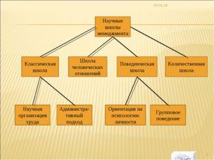* Научные школы менеджмента Классическая школа Поведенческая школа Групповое