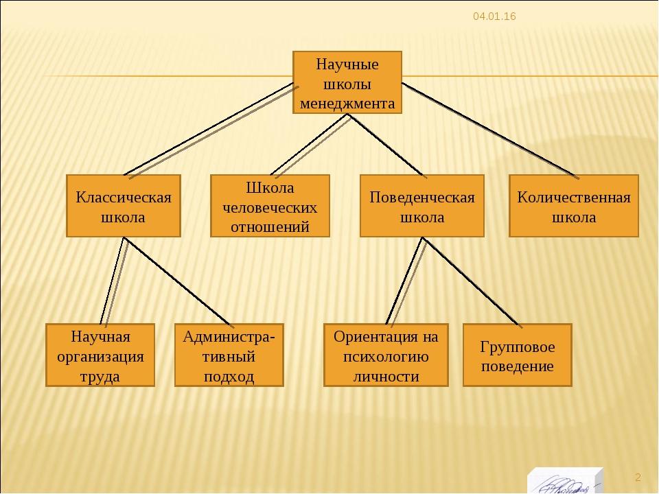 * Научные школы менеджмента Классическая школа Поведенческая школа Групповое...