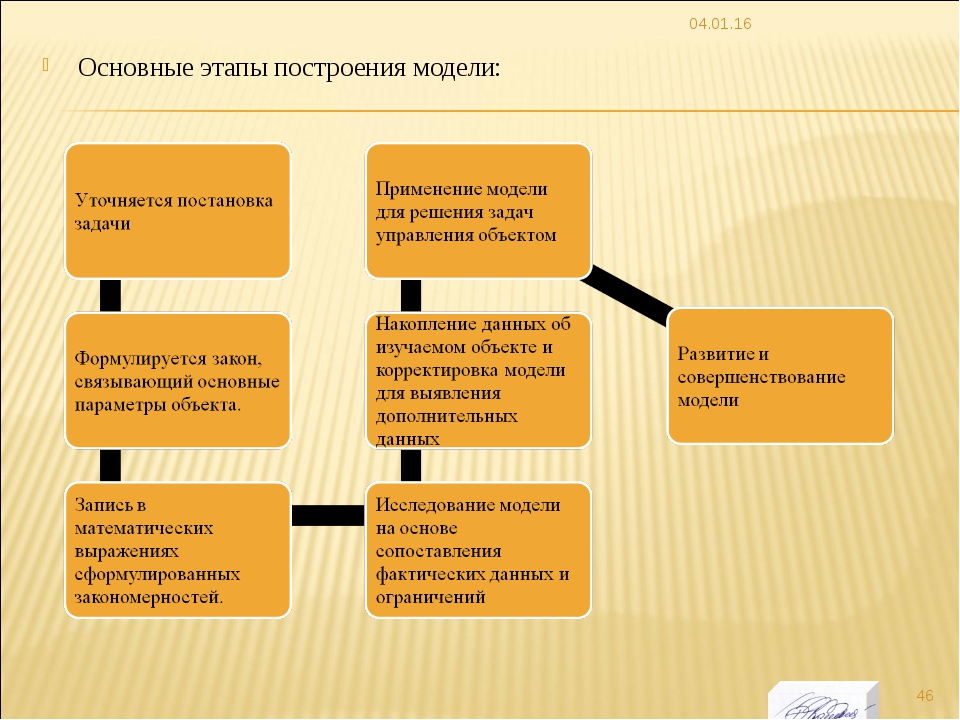 Основные этапы построения модели: * *