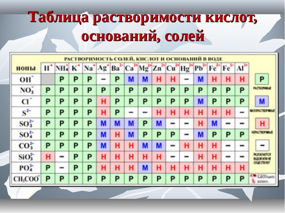Таблица растворимости кислот, оснований, солей