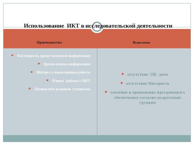 Преимущества Недостатки Наглядность представленной информации Время поиска и...