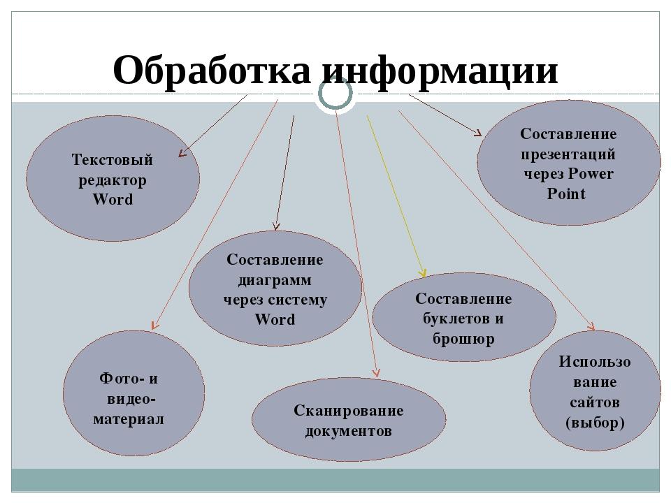 Обработка информации Текстовый редактор Word Составление диаграмм через систе...