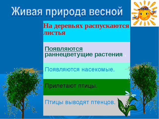 На деревьях распускаются листья Появляютсяраннецветущие растения. Появляются...
