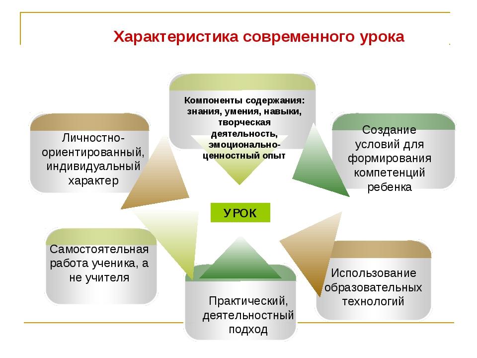Характеристика современного урока УРОК Создание условий для формирования комп...