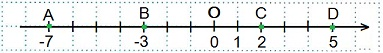 http://www.mathematics-repetition.com/wp-content/uploads/2012/06/koord-pr.jpg