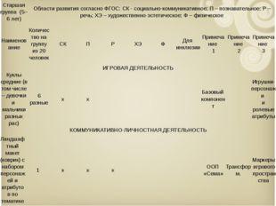 Старшая группа (5–6 лет) Области развития согласно ФГОС: СК - социально-ком