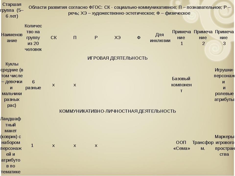 Старшая группа (5–6 лет) Области развития согласно ФГОС: СК - социально-ком...