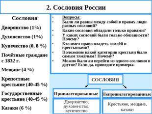 2. Сословия России Вопросы: Были ли равны между собой в правах люди разных со