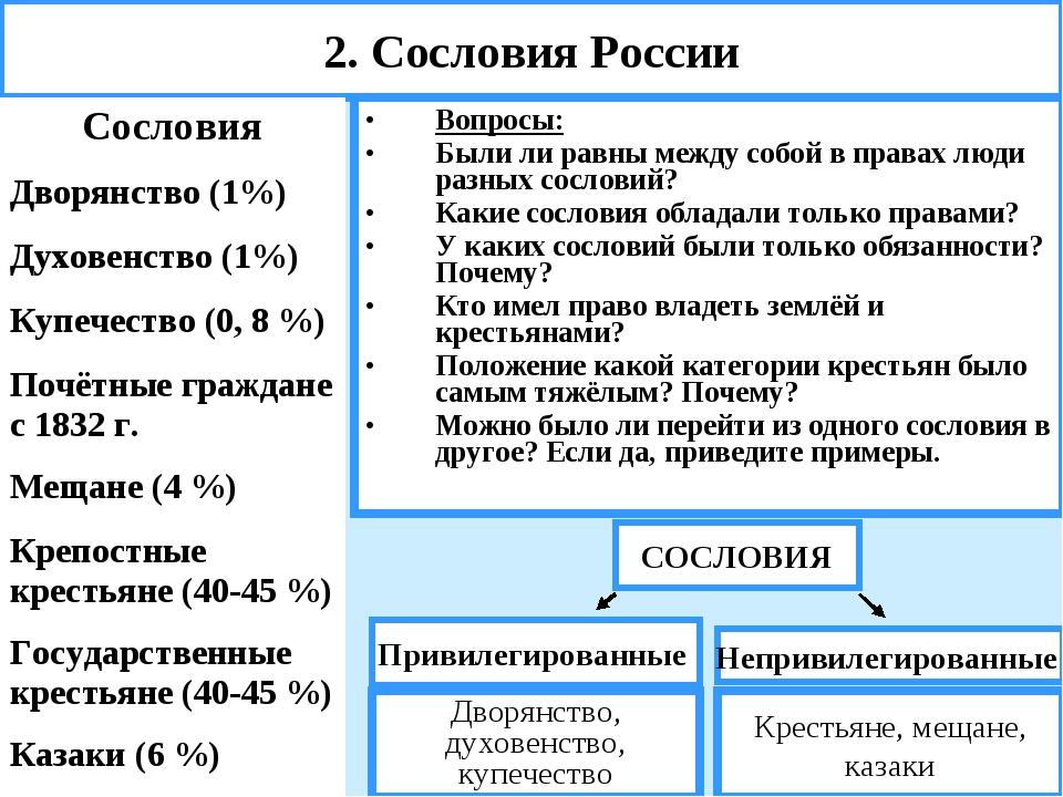 2. Сословия России Вопросы: Были ли равны между собой в правах люди разных со...