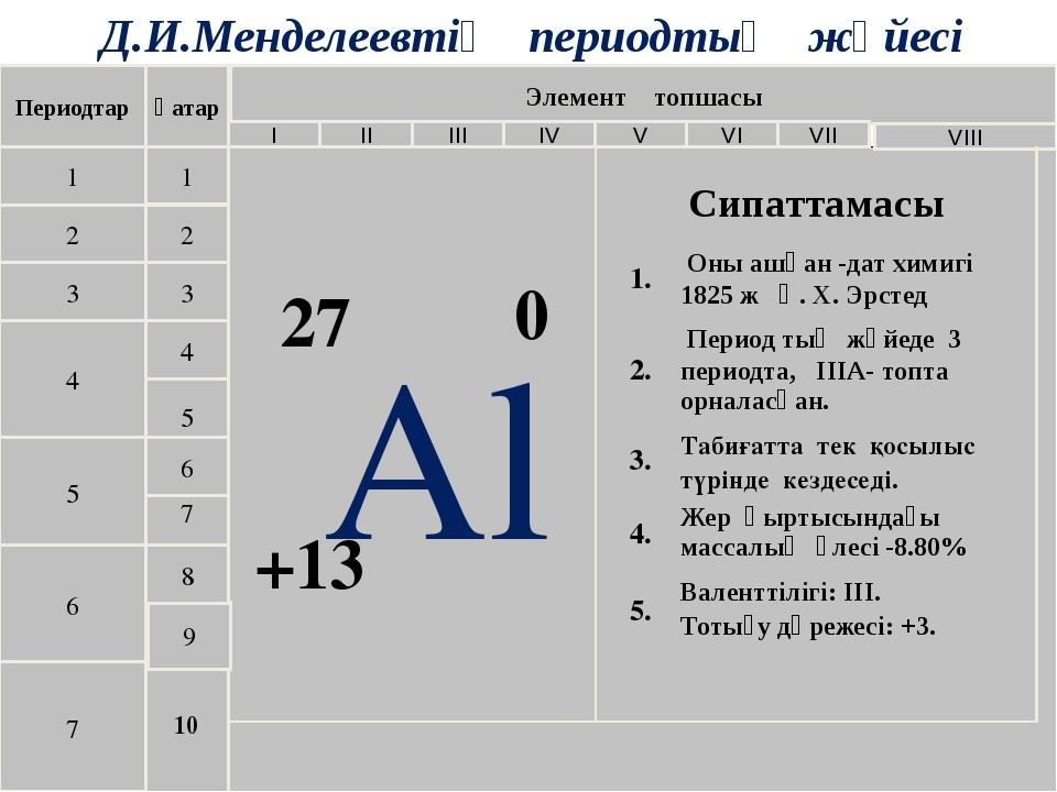 Д.И.Менделеевтің периодтық жүйесі Периодтар 1 2 3 4 5 6 7 Қатар 1 2 3 4 10 9...