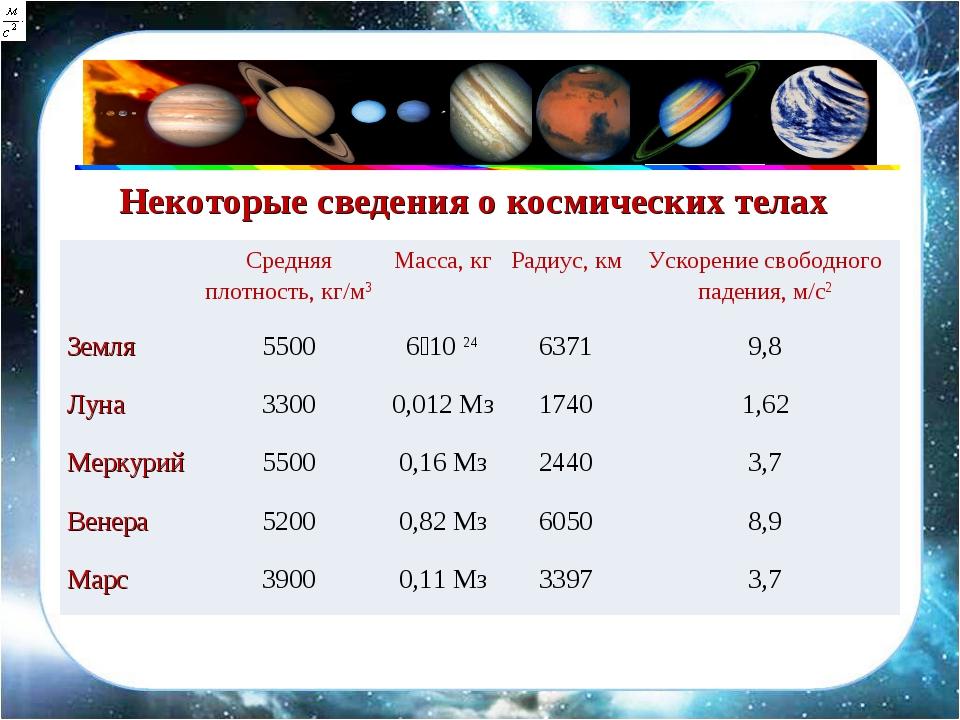 Некоторые сведения о космических телах Средняя плотность, кг/м3Масса, кгРа...
