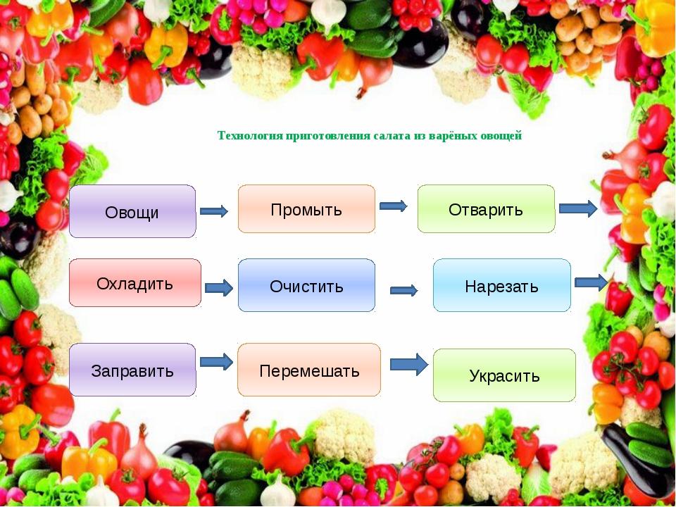 Технология приготовления салата из варёных овощей Овощи Отварить Охладить Укр...