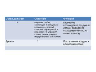 Орган дыханияСтроениеФункции ?широкая трубка, состоящая и хрящевых полукол