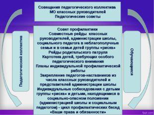 Совещания педагогического коллектива МО классных руководителей Педагогические