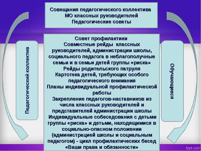Совещания педагогического коллектива МО классных руководителей Педагогические...