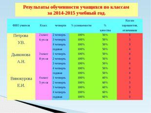 Результаты обученности учащихся по классам за 2014-2015 учебный год. ФИОучите