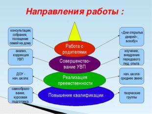 Направления работы : Повышение квалификации Реализация преемственности Соверш