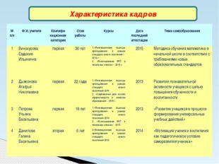Характеристика кадров № п/п Ф.И. учителя Квалифи кационная категория Стаж раб