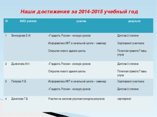 Наши достижения за 2014-2015 учебный год № ФИОучителя участие результат 1 Вин