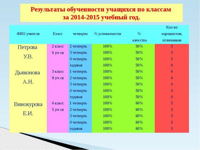 Результаты обученности учащихся по классам за 2014-2015 учебный год. ФИОучите...