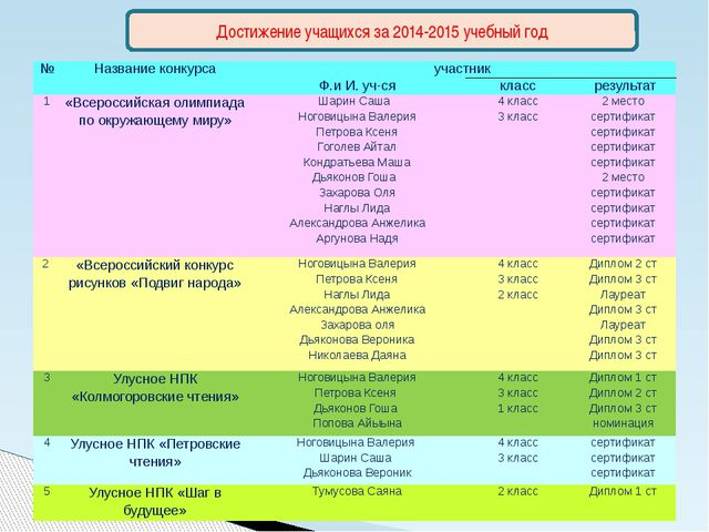Достижение учащихся за 2014-2015 учебный год № Название конкурса участник Ф.и...