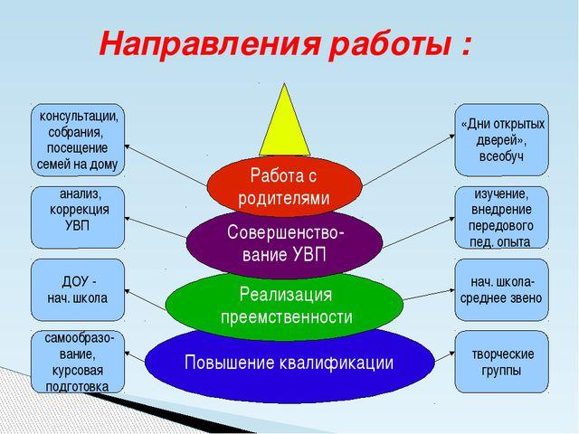 Направления работы : Повышение квалификации Реализация преемственности Соверш...