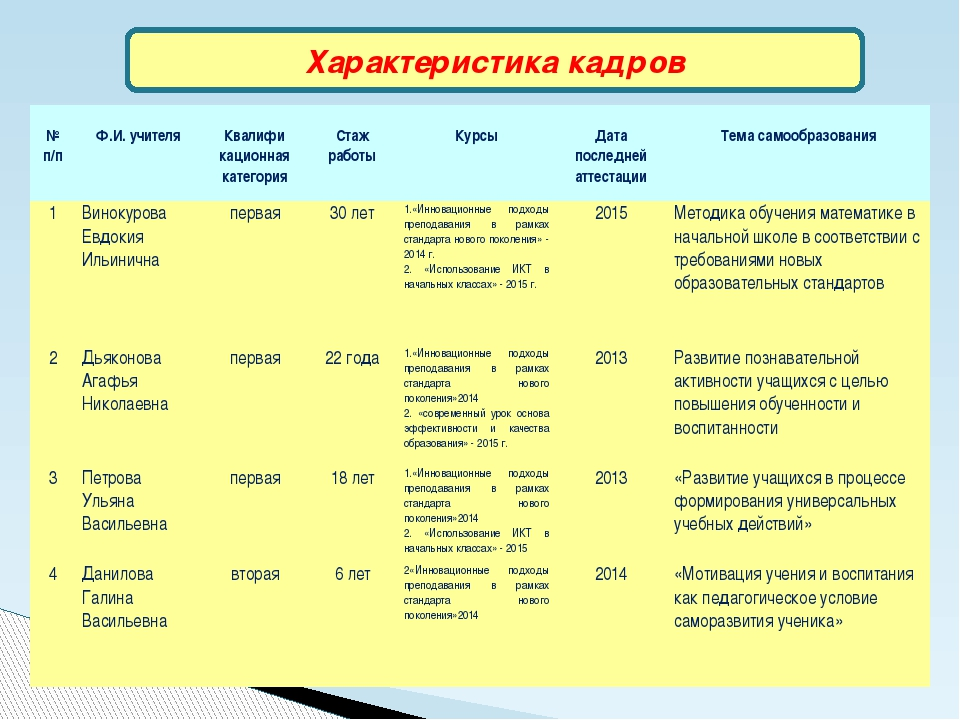 Характеристика кадров № п/п Ф.И. учителя Квалифи кационная категория Стаж раб...