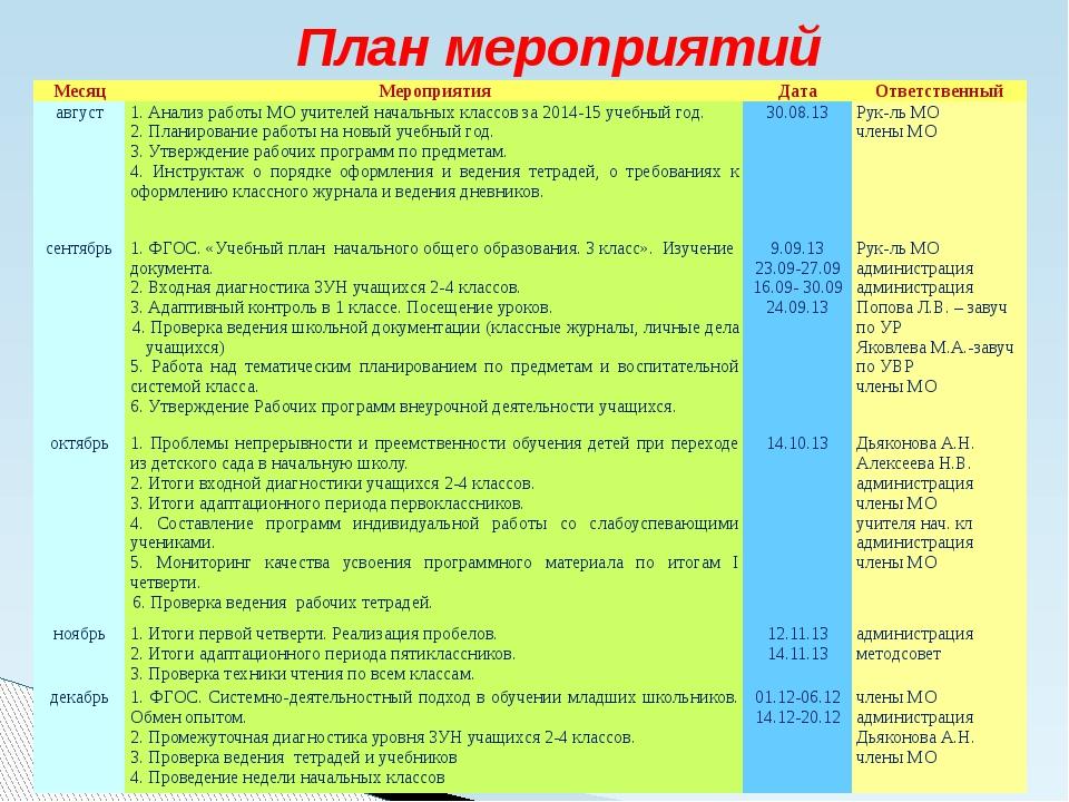 План мероприятий Месяц Мероприятия Дата Ответственный август 1. Анализ работ...
