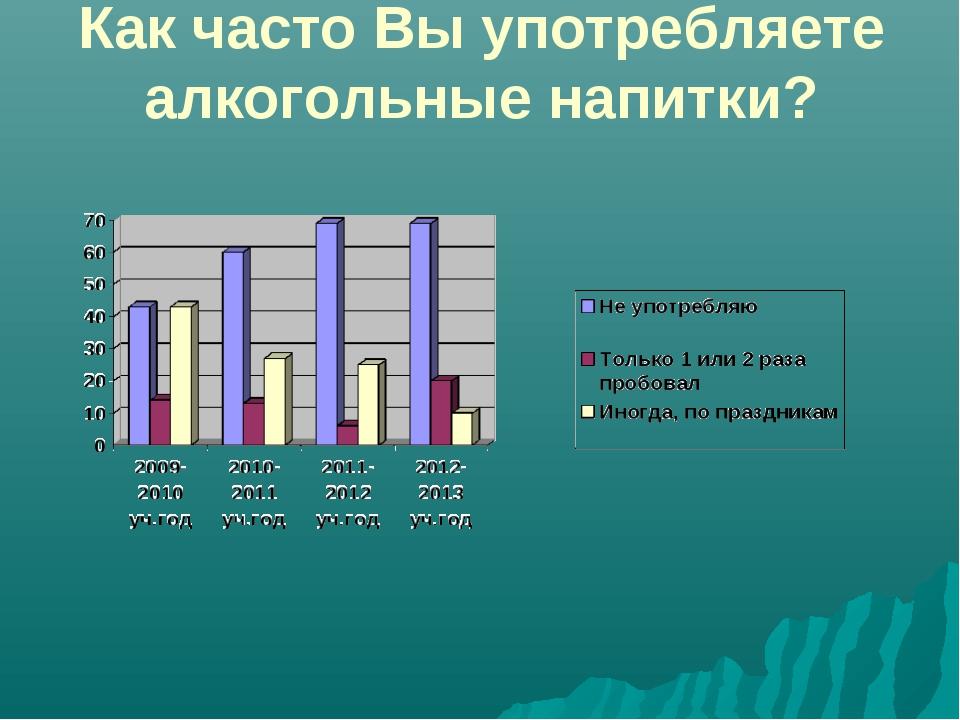 Как часто Вы употребляете алкогольные напитки?