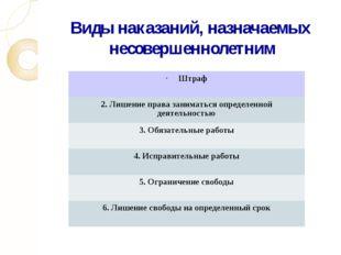 Виды наказаний, назначаемых несовершеннолетним Штраф 2. Лишение права занимат