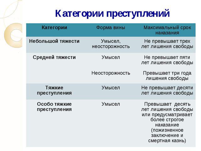 Категории преступлений КатегорииФорма виныМаксимальный срок наказания Небол...