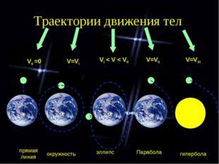 Траектории движения тел V0 =0 V=VI VI < V < VII V=VII V=VIII прямая линия окр