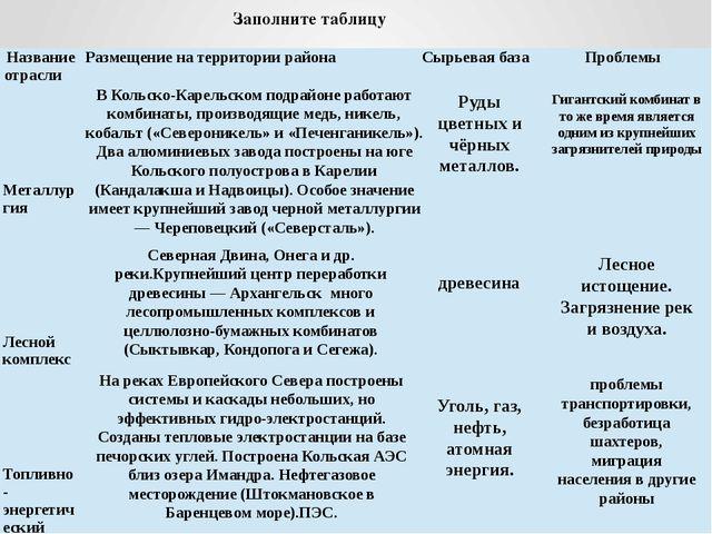 Заполните таблицу В Кольско-Карельском подрайоне работают комбинаты, производ...