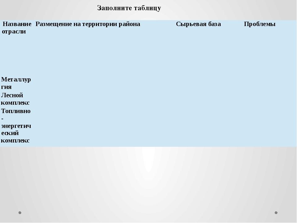 Заполните таблицу Название отрасли Размещение на территории района Сырьевая б...