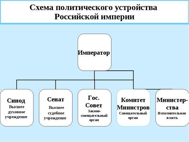Схема политического устройства Российской империи