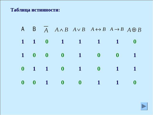 Таблица истинности: АВ 11011110 10001001 01101011...