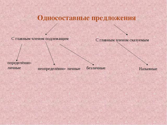 Односоставные предложения С главным членом подлежащим С главным членом сказу...