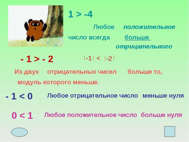 1 > -4 Любое положительное число всегда больше отрицательного - 1 > - 2 Из дв...