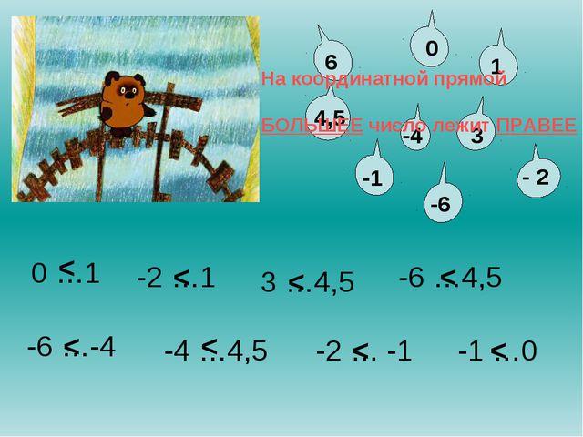 -6 …4,5 -4 …4,5 -2 … -1 -1 …0 3 …4,5 -2 …1 0 …1 -6 …-4 < < < < < < < < На коо...