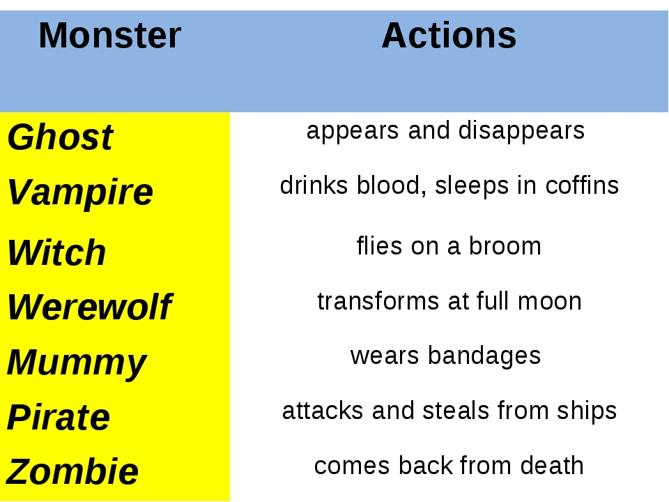 Monster 	Actions Ghost 	appears and disappears Vampire 	drinks blood, sleeps...