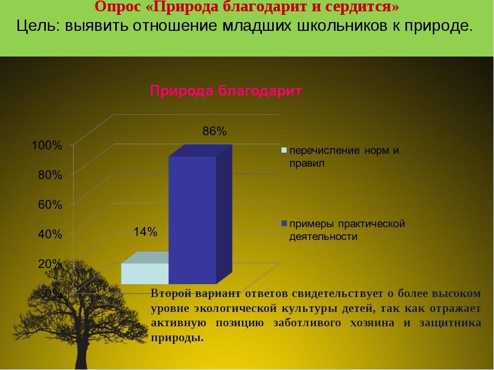 Опрос «Природа благодарит и сердится» Цель: выявить отношение младших школьни...