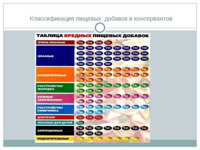 Классификация пищевых добавок и консервантов