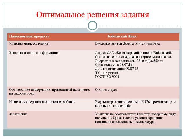 Оптимальное решения задания Наименование продукта БабаевскийЛюкс Упаковка (ви...