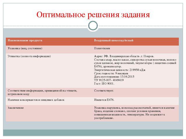 Оптимальное решения задания Наименование продукта Воздушный шоколадбелый Упак...