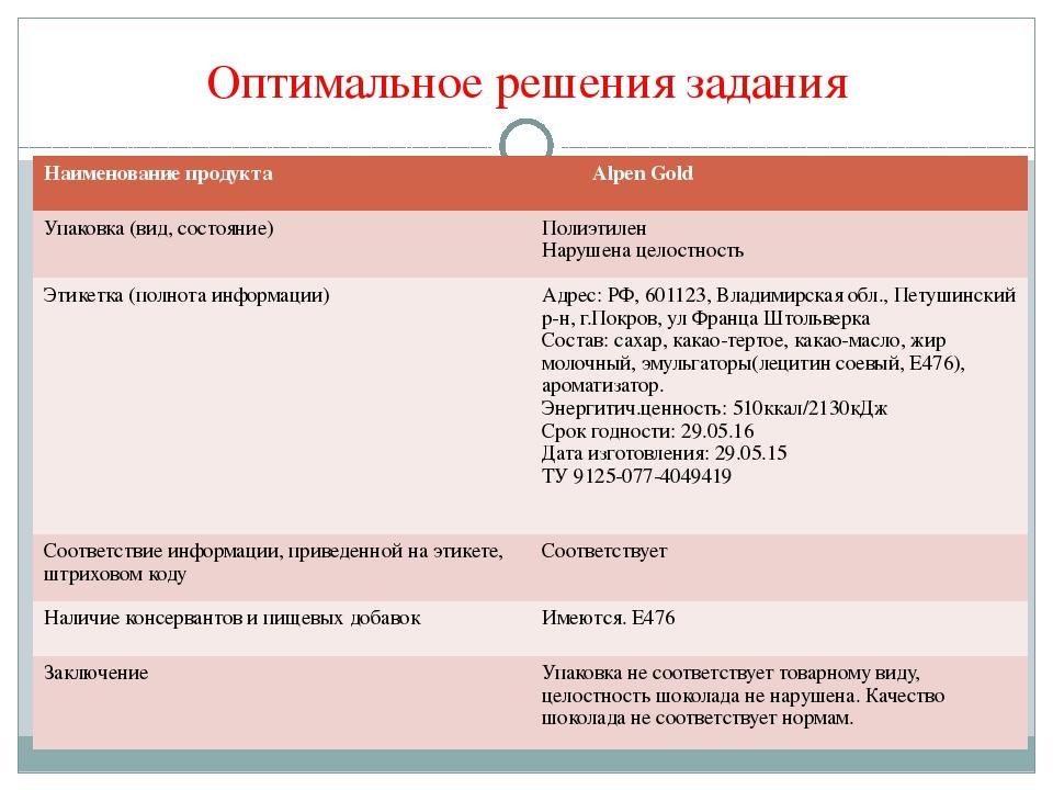 Оптимальное решения задания Наименование продукта АlpenGold Упаковка (вид,сос...