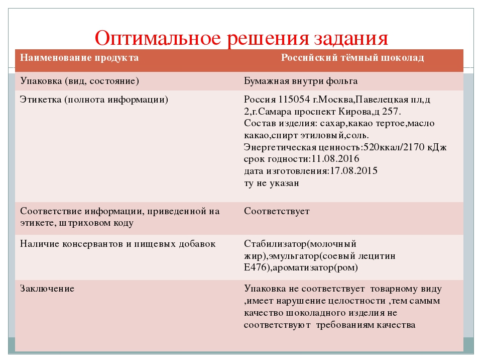 Оптимальное решения задания Наименование продукта Российскийтёмный шоколад Уп...